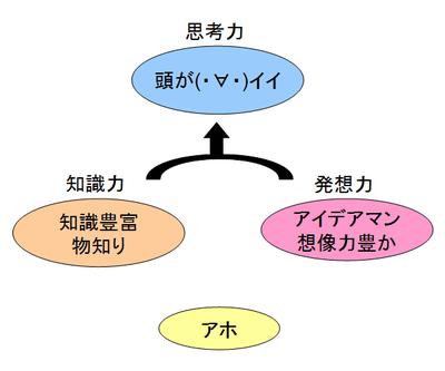 頭が良い状態の解説図