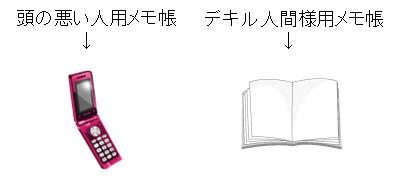 メモ帳の解説図