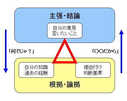 三角ロジックの簡易図