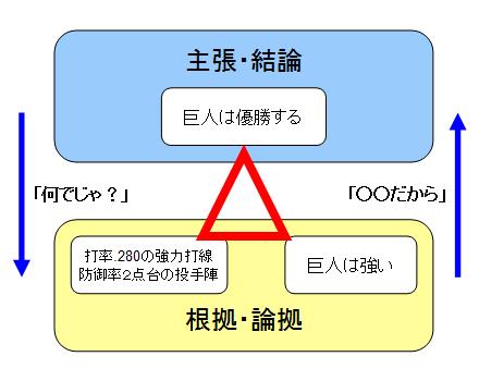 三角ロジックの簡易例